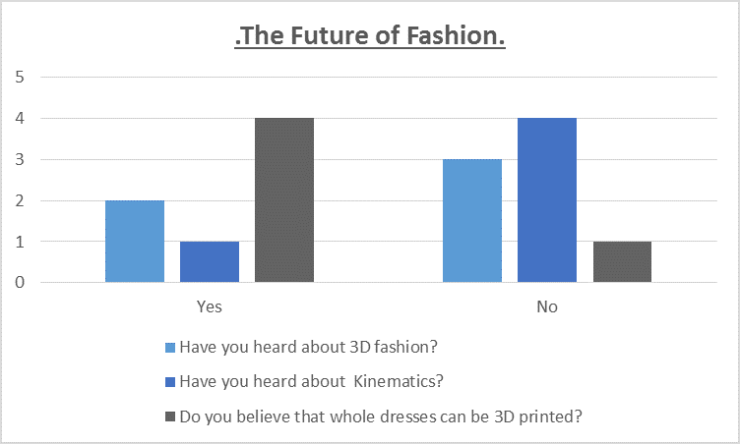 Thefuture of fashion questionaire bar graph
